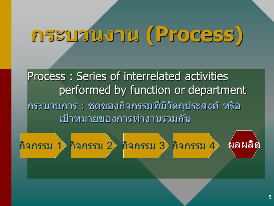 กระบวนงาน (Process) Process : Series of interrelated activities performed by function or department.