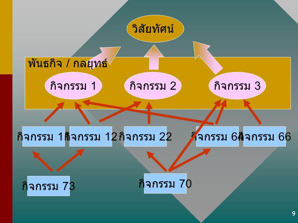 วิสัยทัศน์ พันธกิจ / กลยุทธ์ กิจกรรม 1. กิจกรรม 2. กิจกรรม 3. กิจกรรม 11. กิจกรรม 12. กิจกรรม 22.