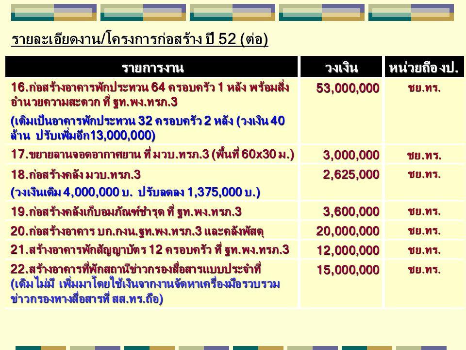 รายละเอียดงาน/โครงการก่อสร้าง ปี 52 (ต่อ)
