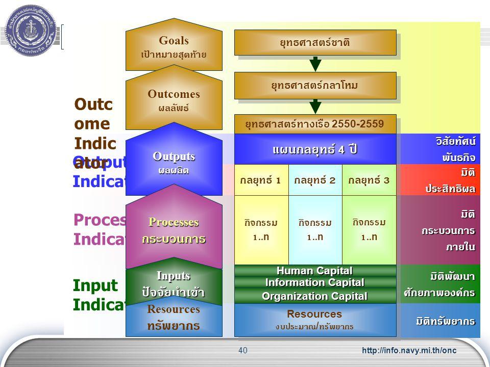 Outcome Indicator แผนกลยุทธ์ 4 ปี Output Indicator กระบวนการ