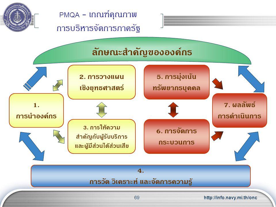 PMQA - เกณฑ์คุณภาพ การบริหารจัดการภาครัฐ