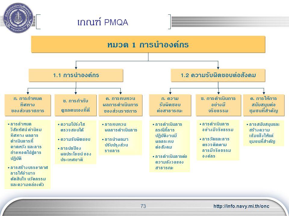 เกณฑ์ PMQA หมวด 1 การนำองค์กร 1.1 การนำองค์กร