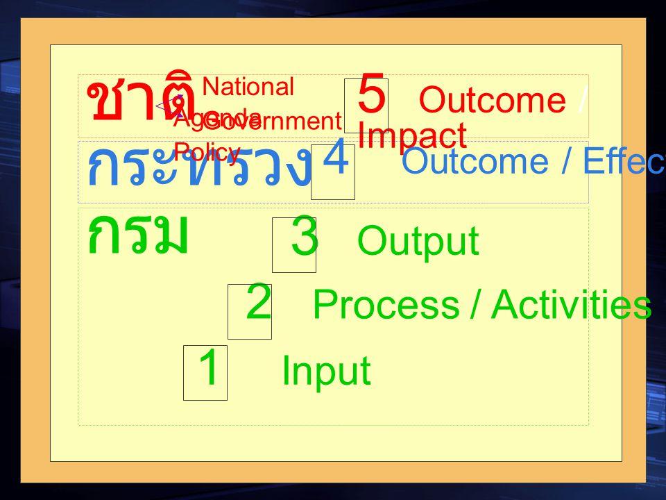 ชาติ กรม กระทรวง 5 Outcome / Impact 3 Output 4 Outcome / Effect