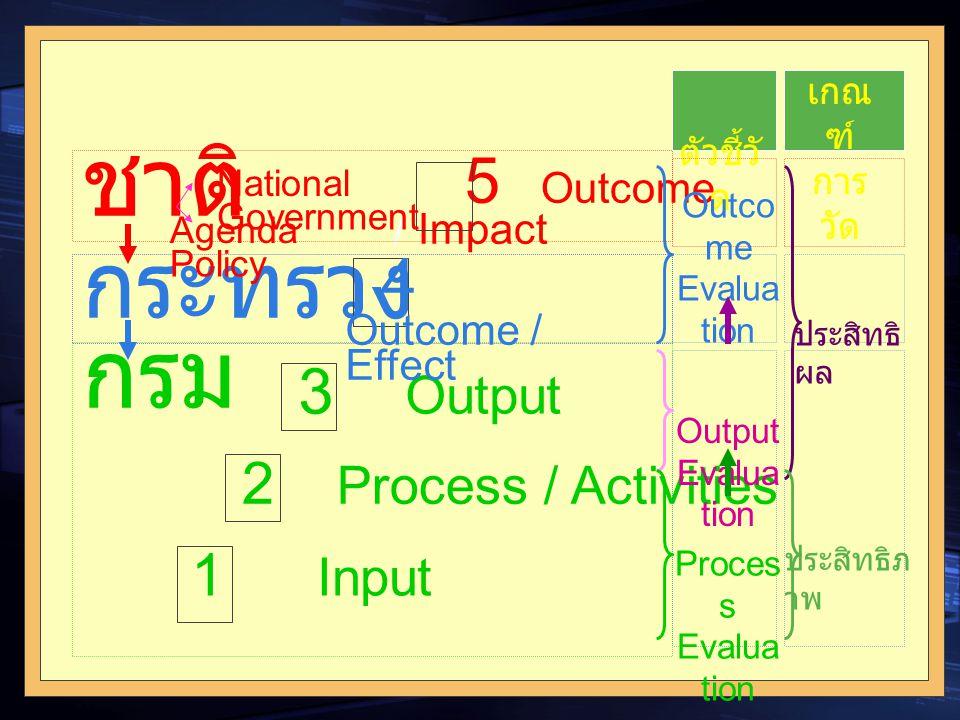 ชาติ กรม กระทรวง 5 Outcome / Impact 4 Outcome / Effect 3 Output