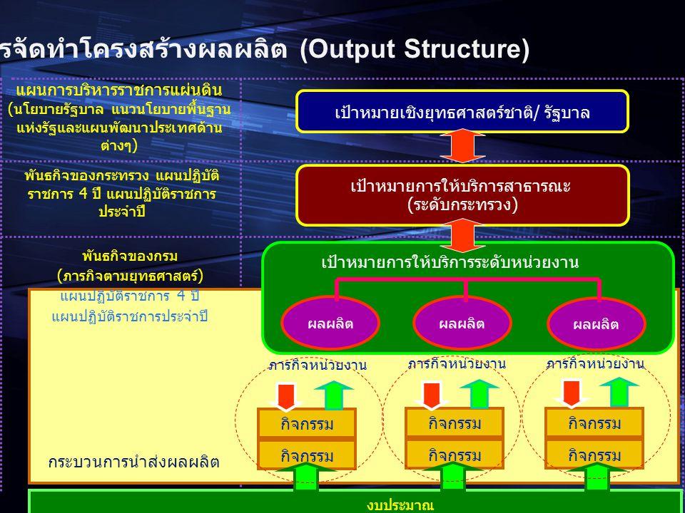 การจัดทำโครงสร้างผลผลิต (Output Structure)