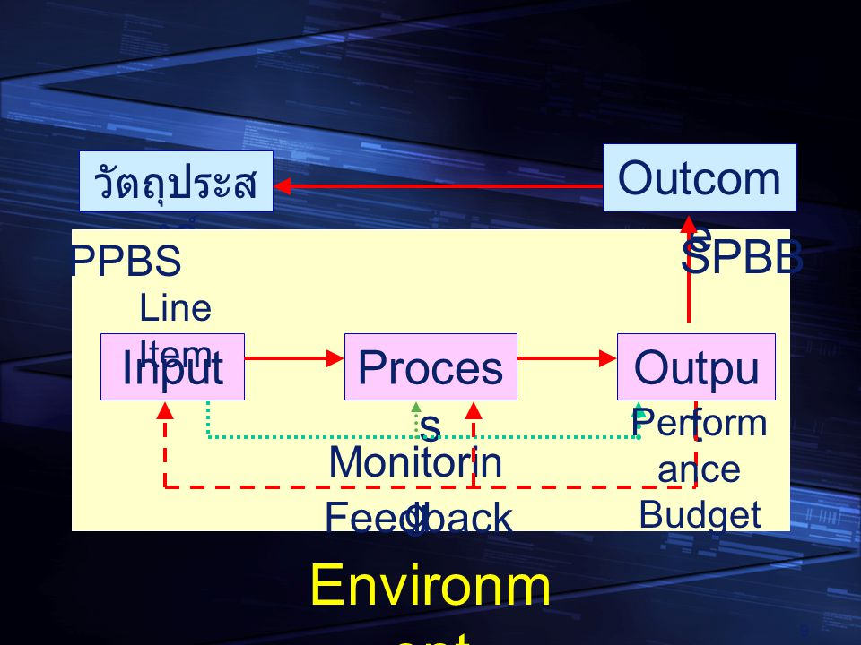 Environment Outcome SPBB Input Process Output วัตถุประสงค์ PPBS