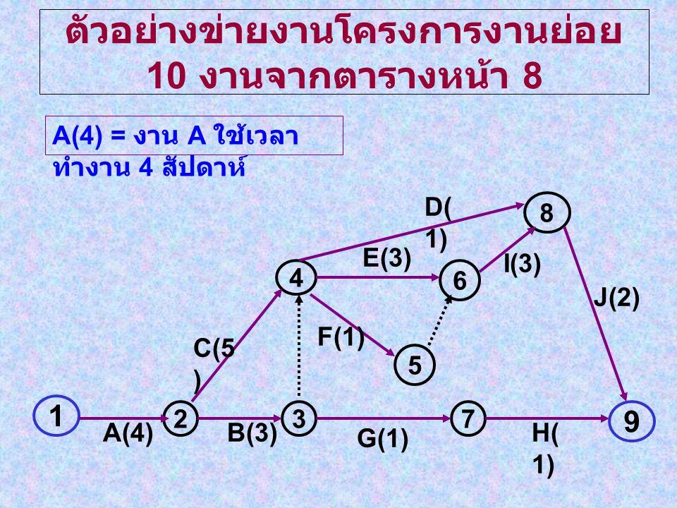 ตัวอย่างข่ายงานโครงการงานย่อย 10 งานจากตารางหน้า 8
