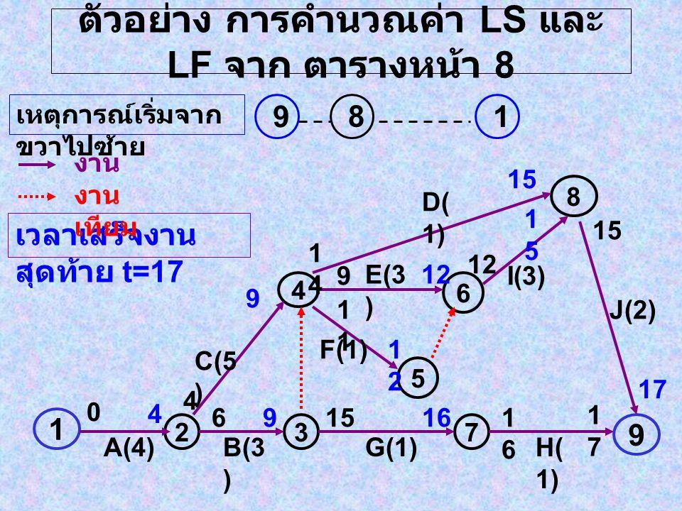 ตัวอย่าง การคำนวณค่า LS และ LF จาก ตารางหน้า 8