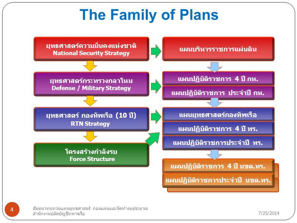 The Family of Plans ยุทธศาสตร์ความมั่นคงแห่งชาติ