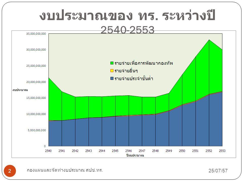 งบประมาณของ ทร. ระหว่างปี 2540-2553