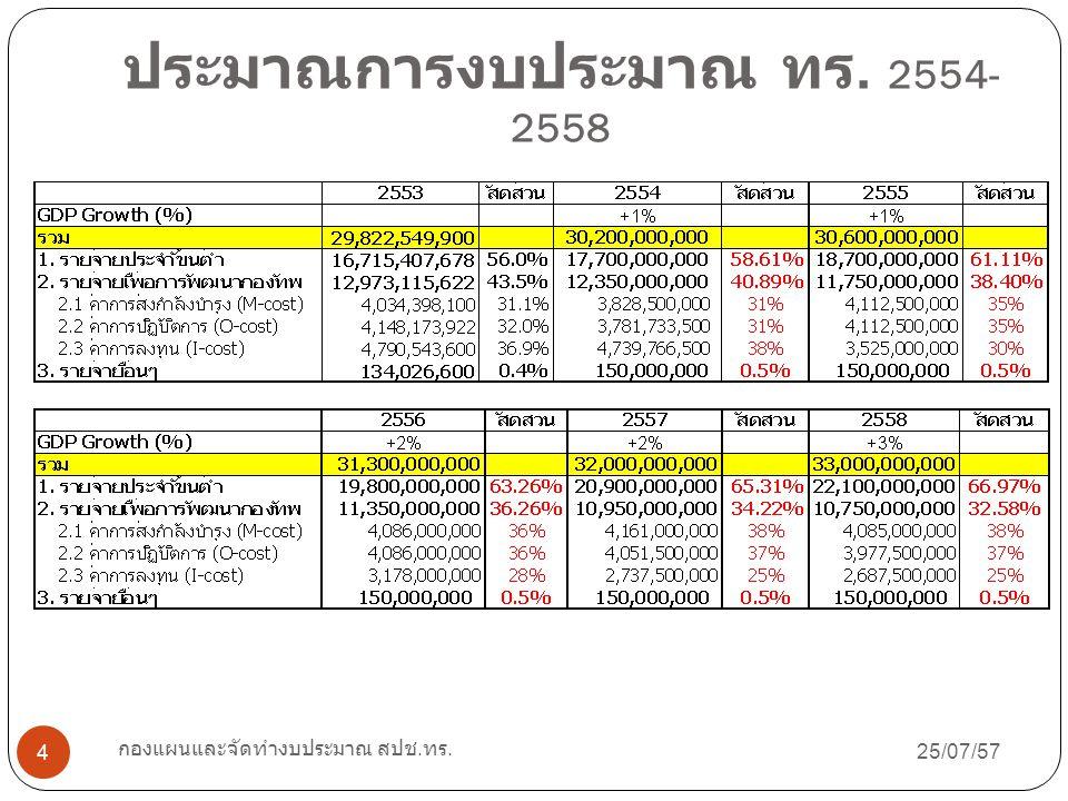 ประมาณการงบประมาณ ทร. 2554-2558