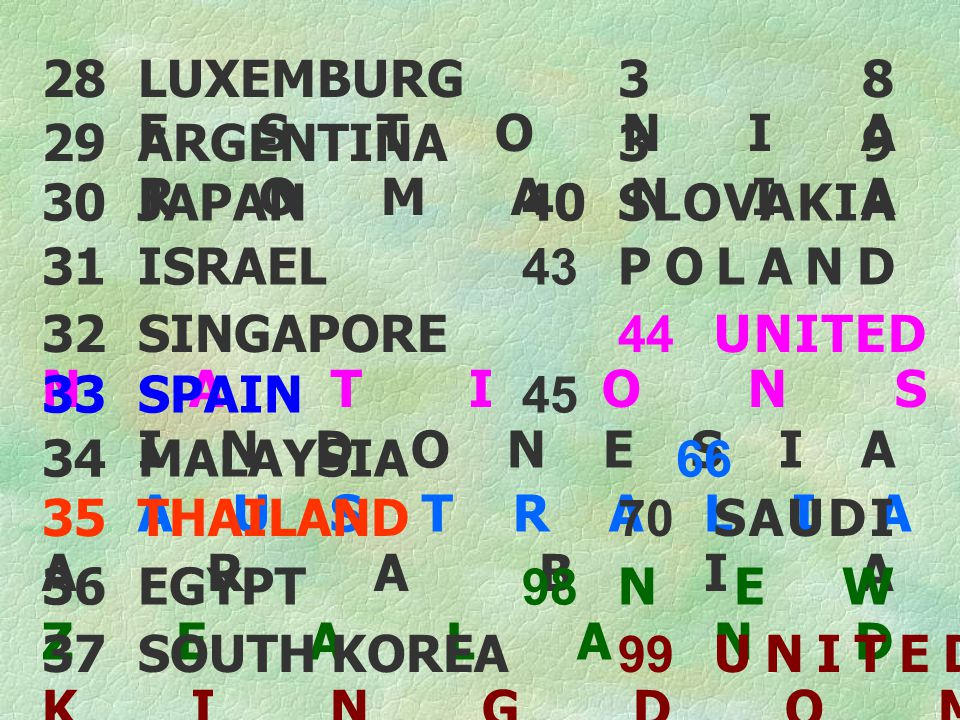 28 LUXEMBURG 38 ESTONIA 29 ARGENTINA 39 ROMANIA. 30 JAPAN 40 SLOVAKIA. 31 ISRAEL 43 POLAND.