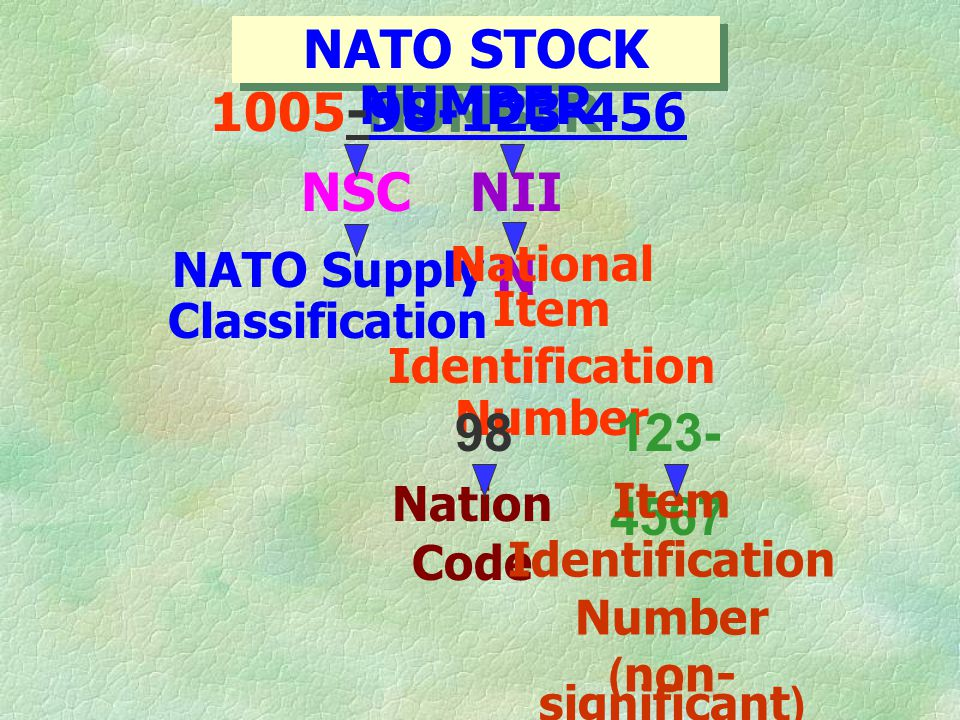 NATO Supply Classification