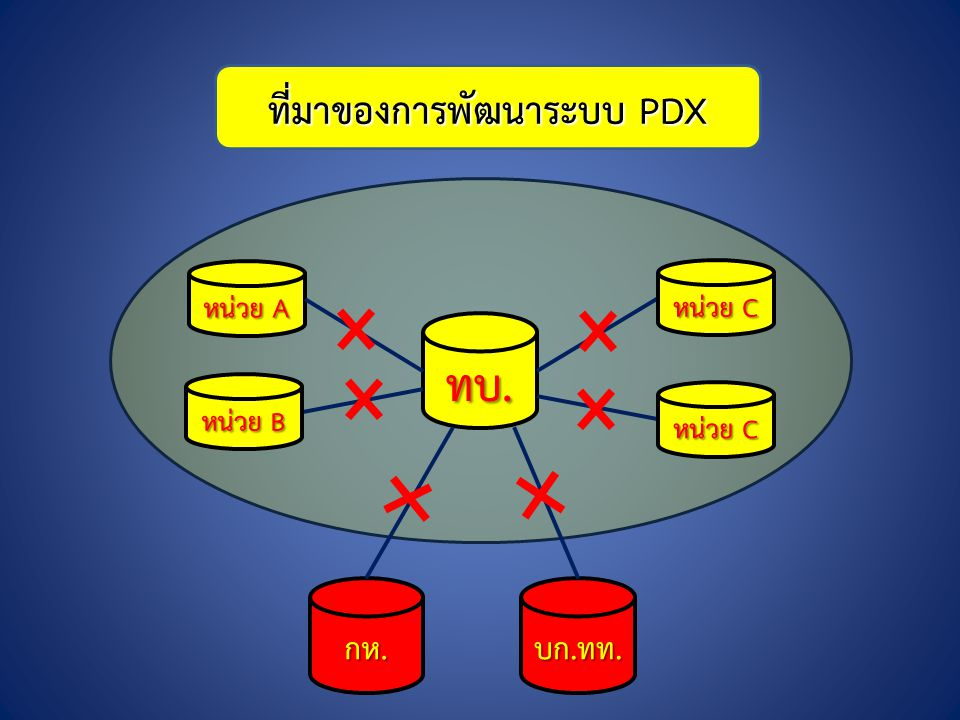 ที่มาของการพัฒนาระบบ PDX