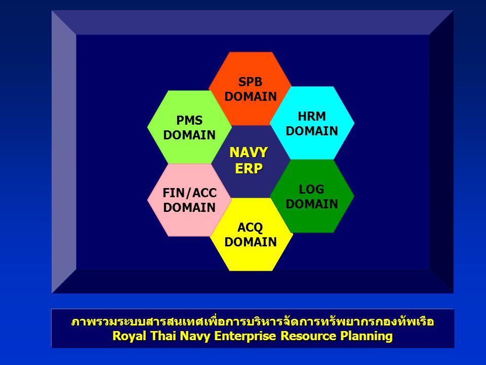 NAVY ERP SPB DOMAIN HRM PMS LOG FIN/ACC ACQ