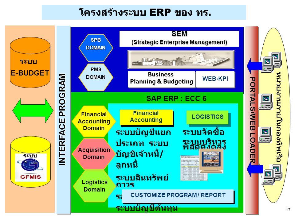 โครงสร้างระบบ ERP ของ ทร.
