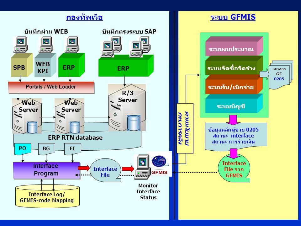 กองทัพเรือ ระบบ GFMIS ERP RTN database ระบบบัญชี ERP WEB KPI