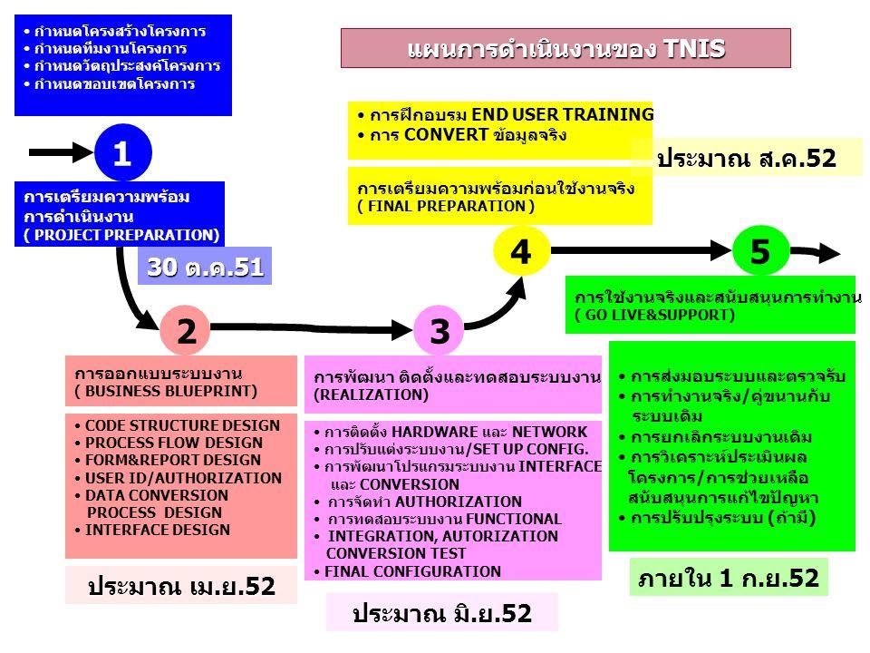 แผนการดำเนินงานของ TNIS