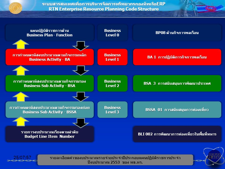 ระบบสารสนเทศเพื่อการบริหารจัดการทรัพยากรกองทัพเรือERP