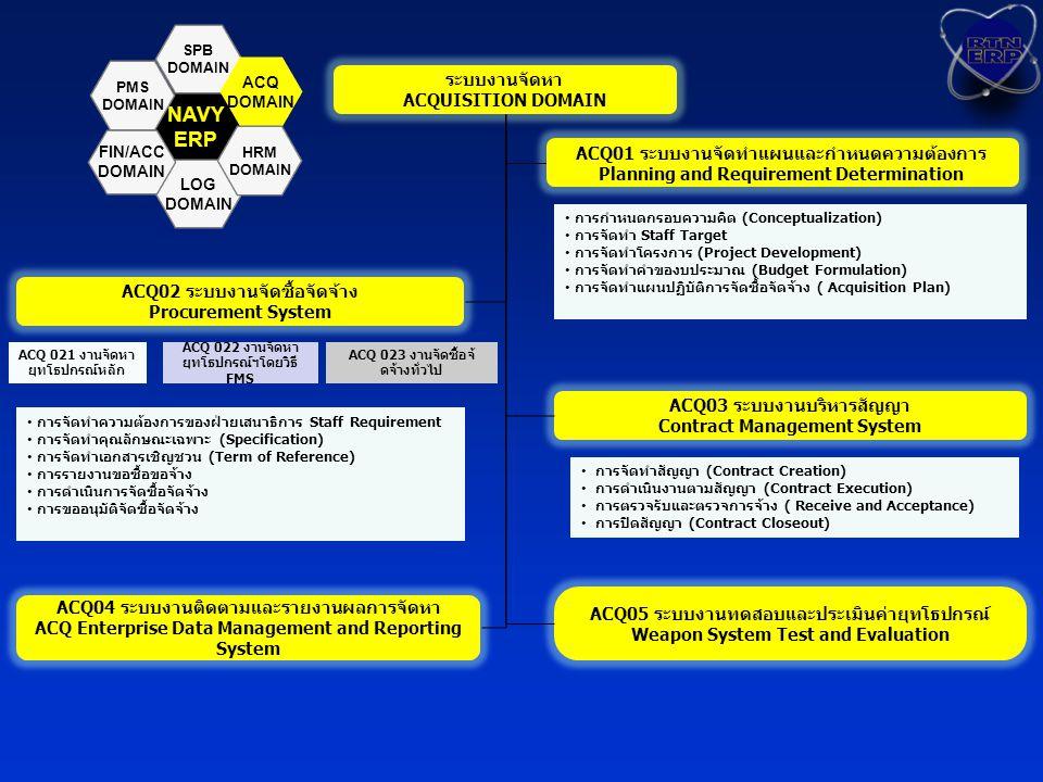 NAVY ERP ระบบงานจัดหา ACQUISITION DOMAIN