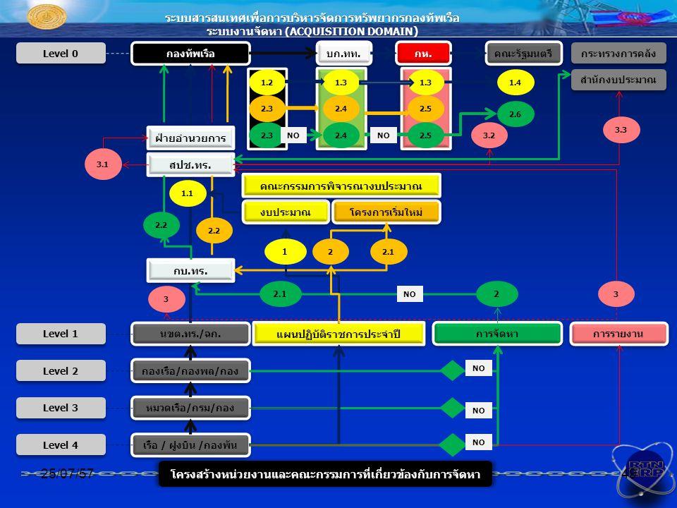 04/04/60 ระบบสารสนเทศเพื่อการบริหารจัดการทรัพยากรกองทัพเรือ