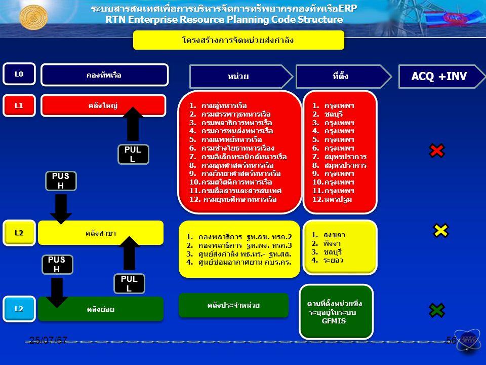 ACQ +INV ระบบสารสนเทศเพื่อการบริหารจัดการทรัพยากรกองทัพเรือERP