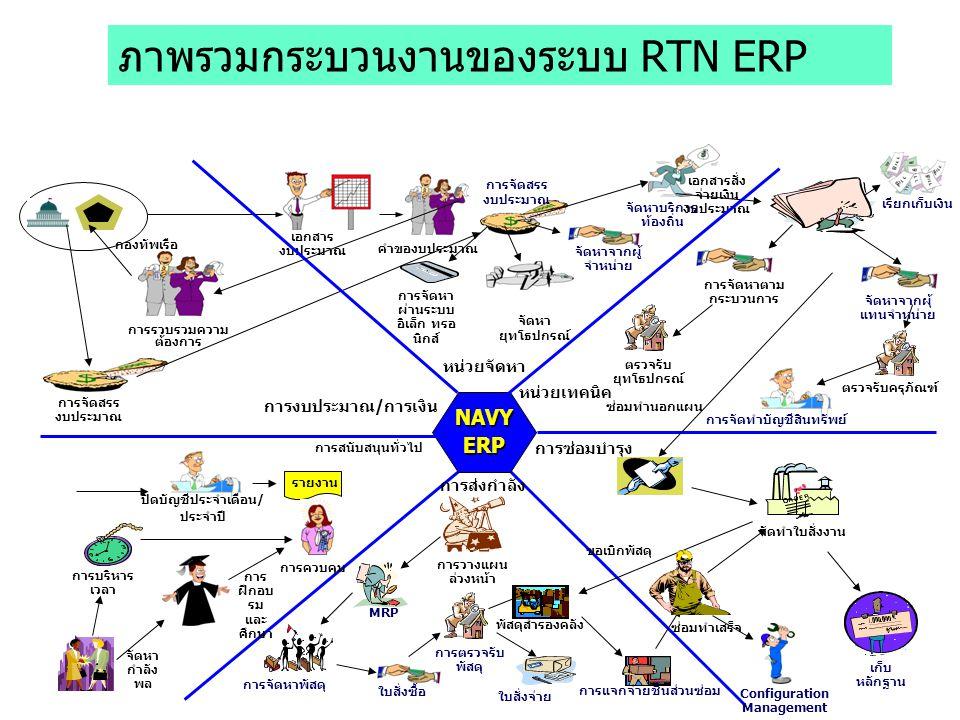 ภาพรวมกระบวนงานของระบบ RTN ERP