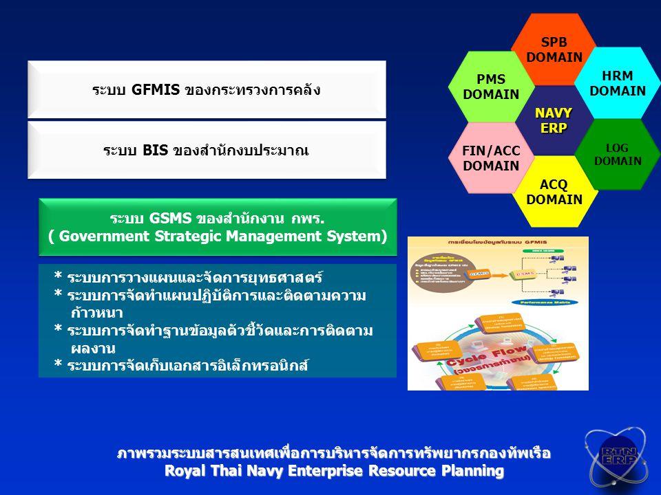 ระบบ GFMIS ของกระทรวงการคลัง