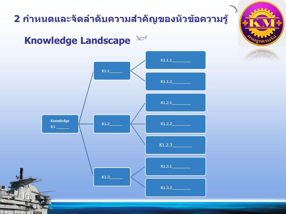 2 กำหนดและจัดลำดับความสำคัญของหัวข้อความรู้