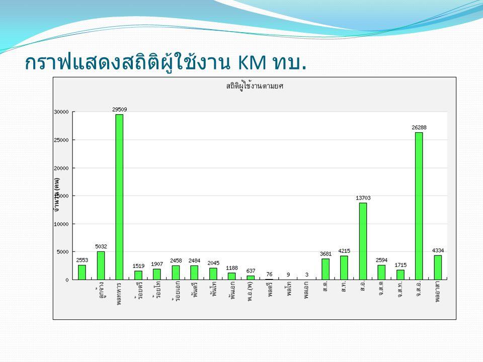 กราฟแสดงสถิติผู้ใช้งาน KM ทบ.