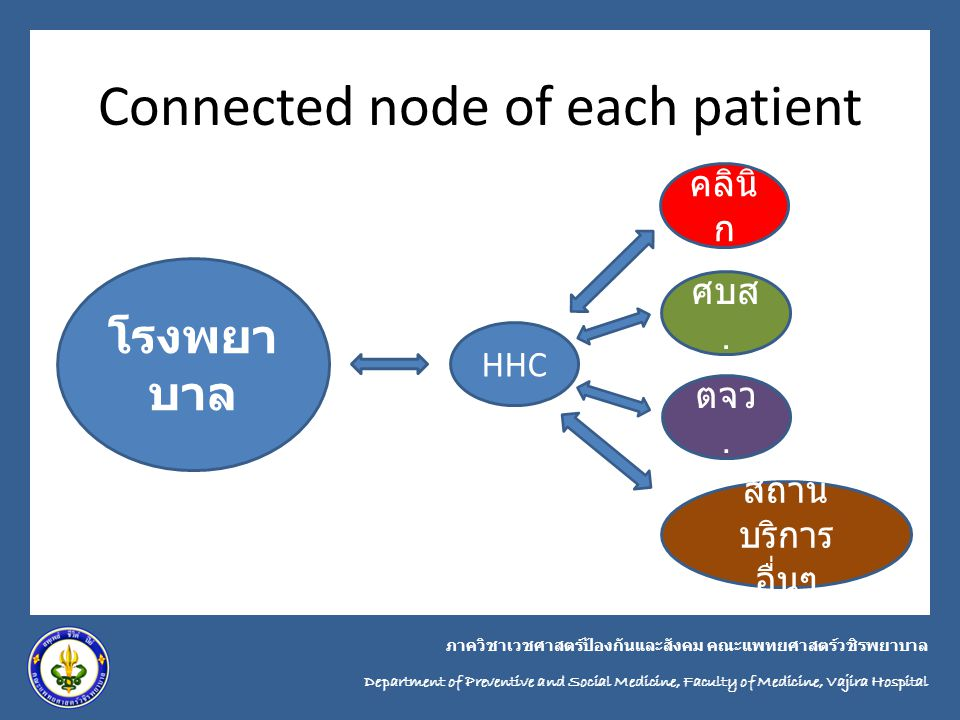 Connected node of each patient