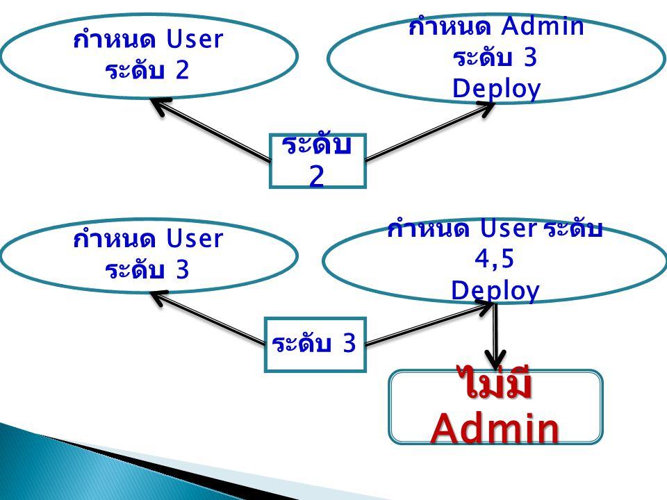 ไม่มี Admin ระดับ 2 กำหนด Admin ระดับ 3 กำหนด User ระดับ 2 Deploy