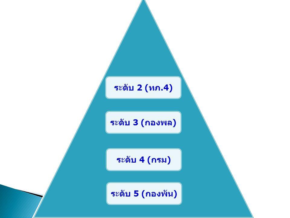 ระดับ 2 (ทภ.4) ระดับ 3 (กองพล) ระดับ 4 (กรม) ระดับ 5 (กองพัน)