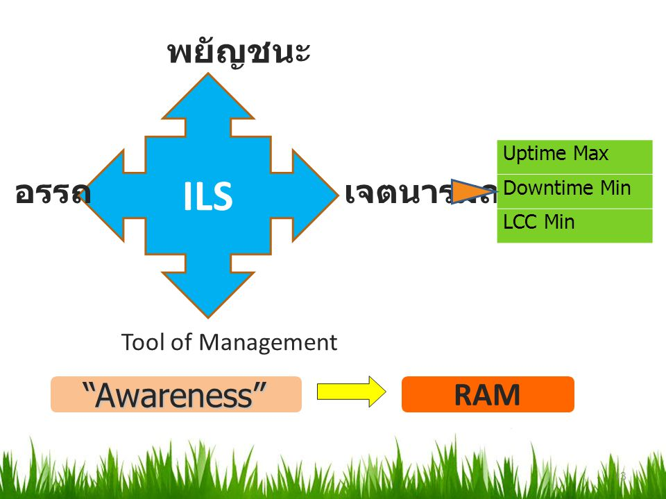 ILS พยัญชนะ อรรถ เจตนารมณ์ Awareness RAM Tool of Management