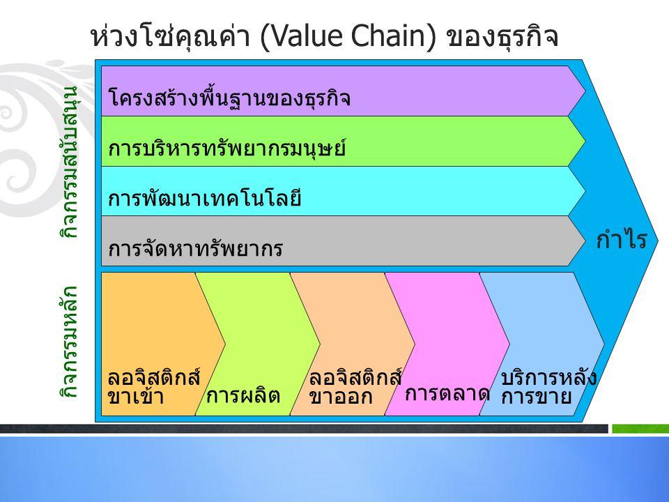 ห่วงโซ่คุณค่า (Value Chain) ของธุรกิจ