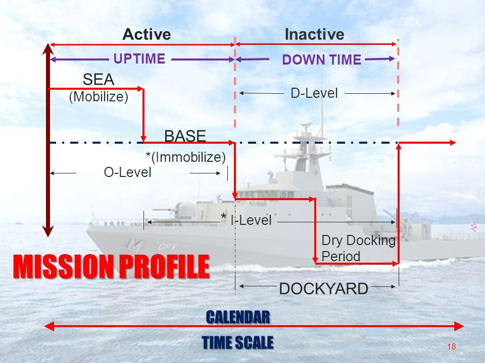 MISSION PROFILE Active Inactive SEA BASE * I-Level DOCKYARD CALENDAR