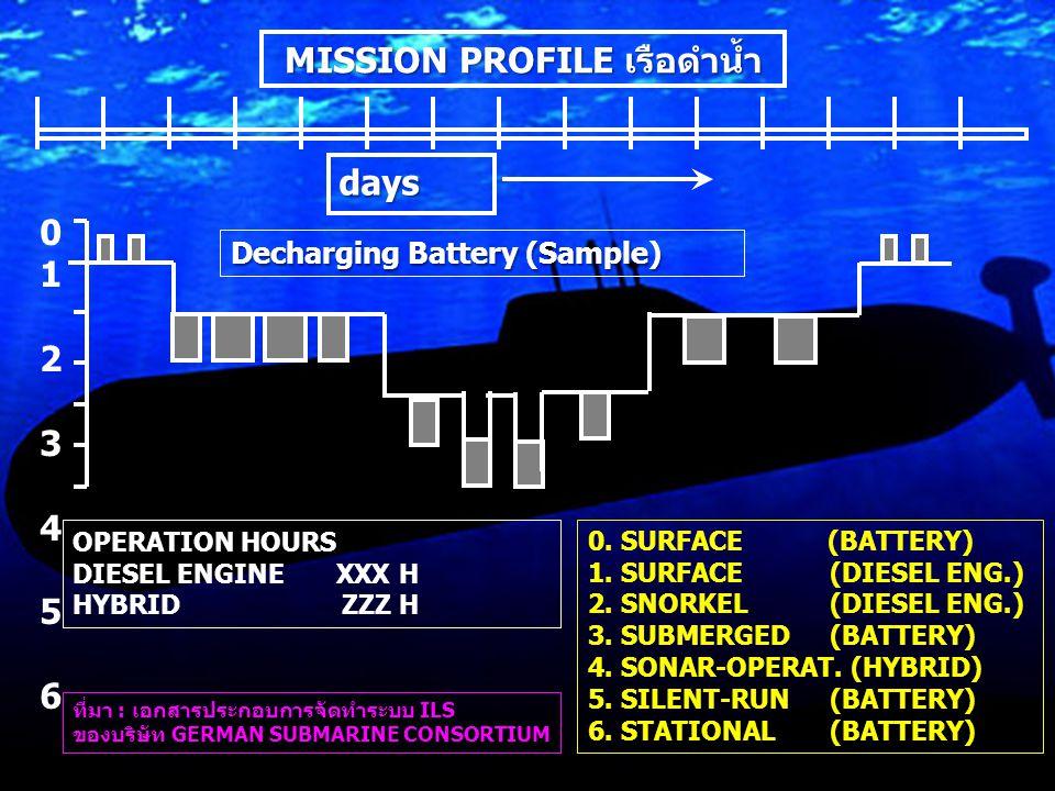 MISSION PROFILE เรือดำน้ำ