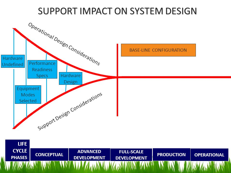 SUPPORT IMPACT ON SYSTEM DESIGN
