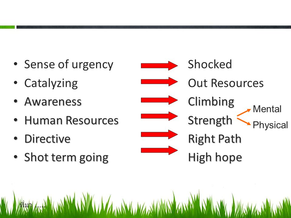 Sense of urgency Shocked Catalyzing Out Resources Awareness Climbing