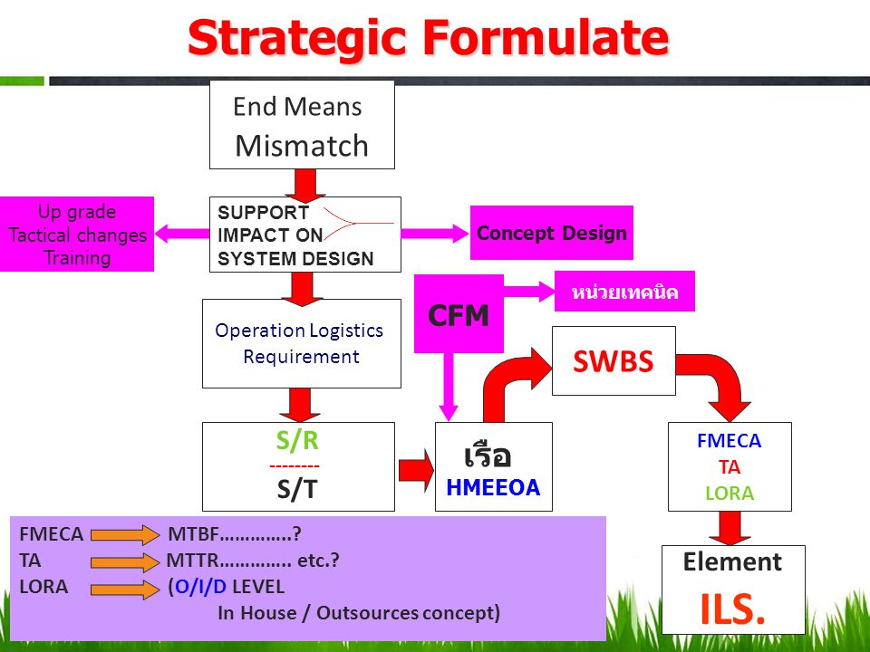 Strategic Formulate ILS. Mismatch SWBS เรือ End Means CFM S/R S/T