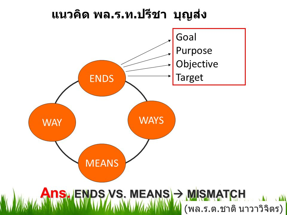 Ans. ENDS VS. MEANS  MISMATCH