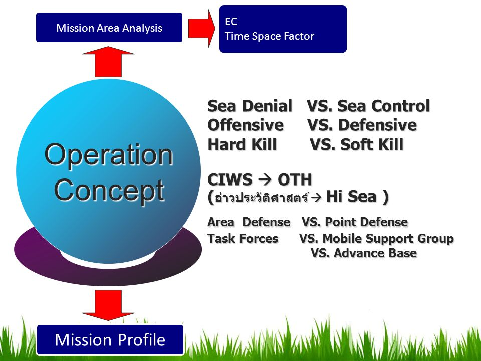 Operation Concept Mission Profile Sea Denial VS. Sea Control