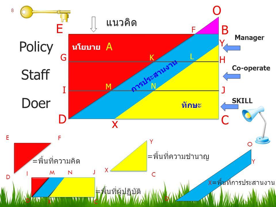 Policy Staff Doer O E B D C x แนวคิด A Y G H I J F นโยบาย L K
