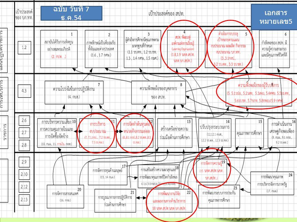 เอกสารหมายเลข5 ฉบับ วันที่ 7 ธ.ค.54 2011/12/7 กนผ.บก.สปท