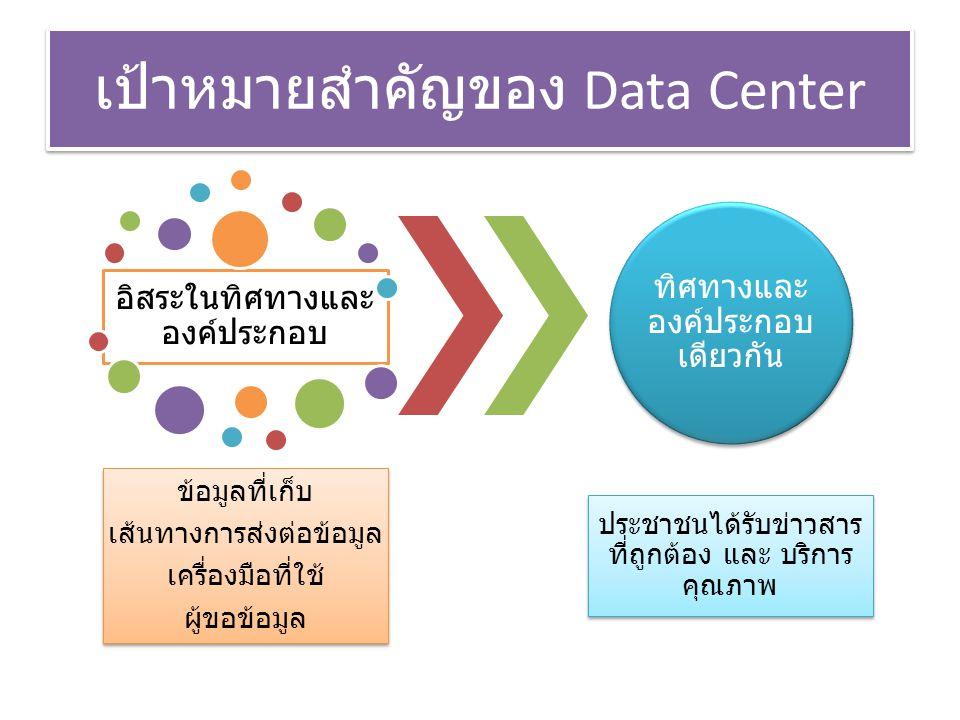 เป้าหมายสำคัญของ Data Center