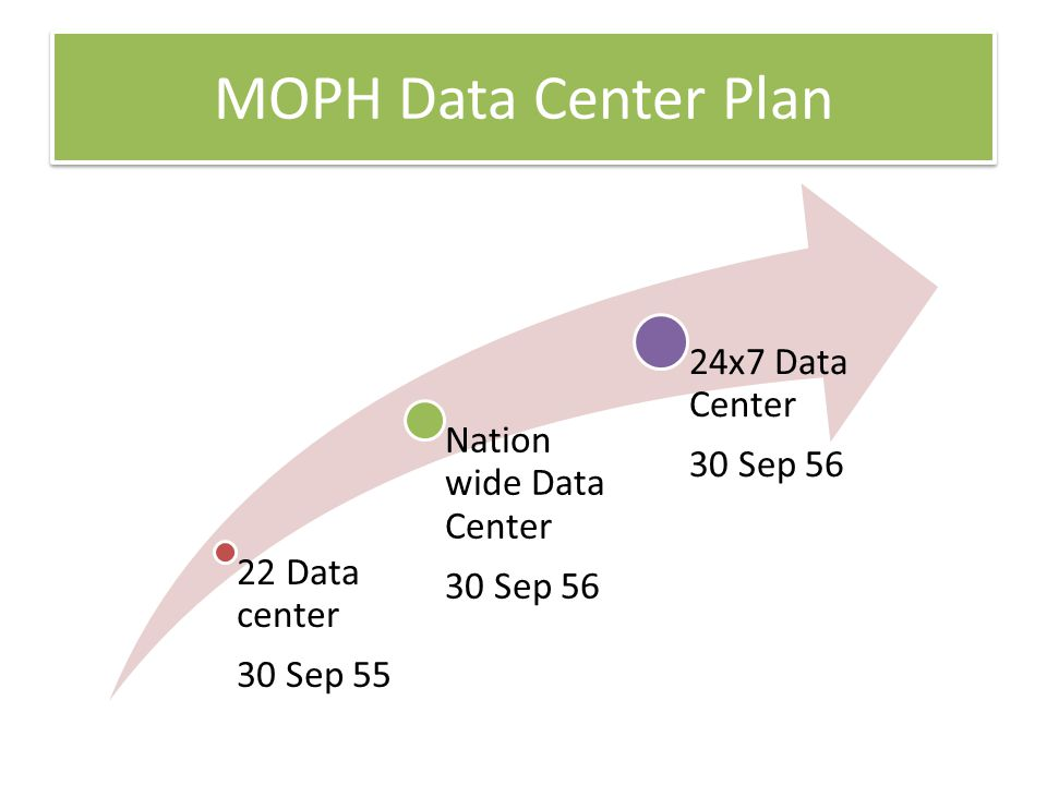 MOPH Data Center Plan 24x7 Data Center Nation wide Data Center