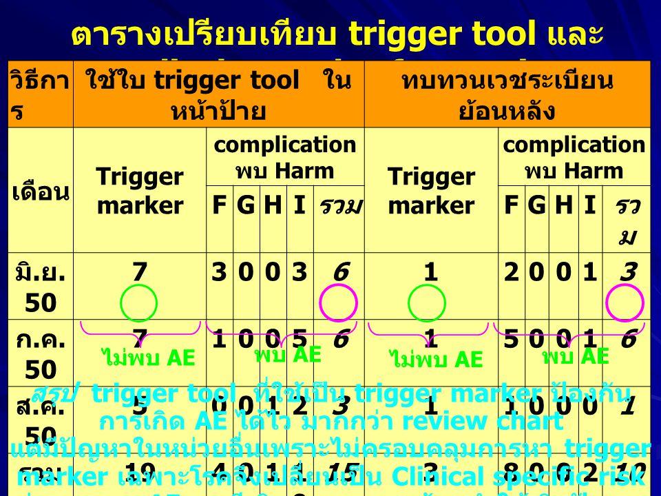ตารางเปรียบเทียบ trigger tool และ medical record safety review