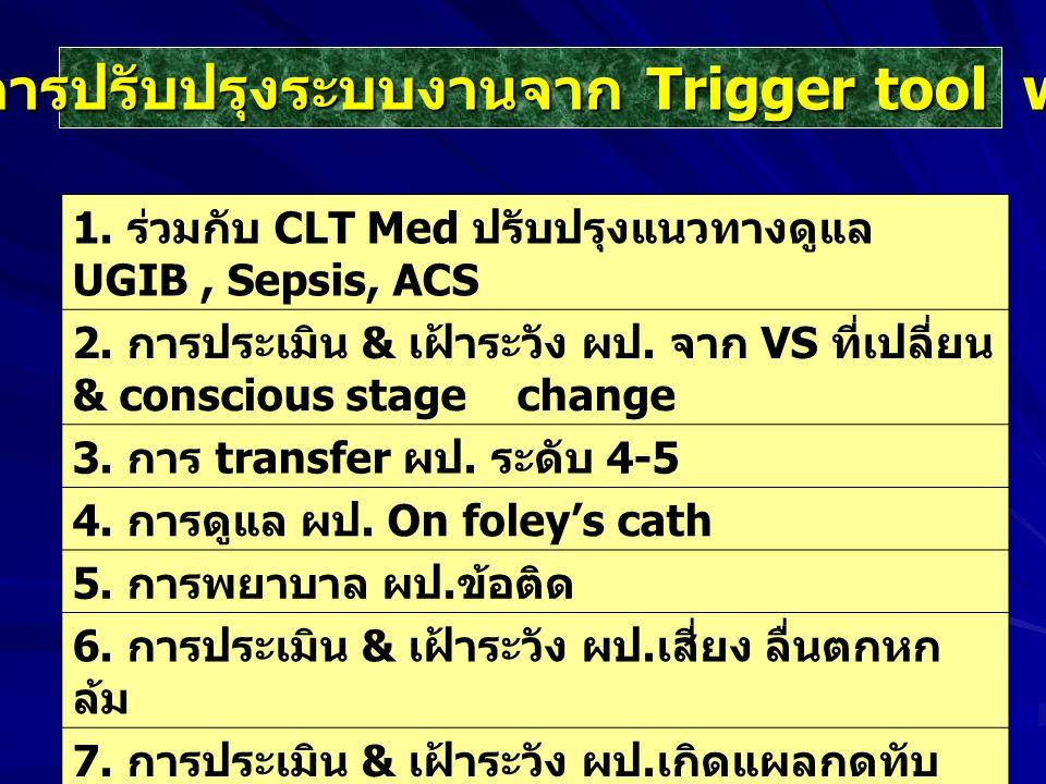 แนวทางการปรับปรุงระบบงานจาก Trigger tool ward 303