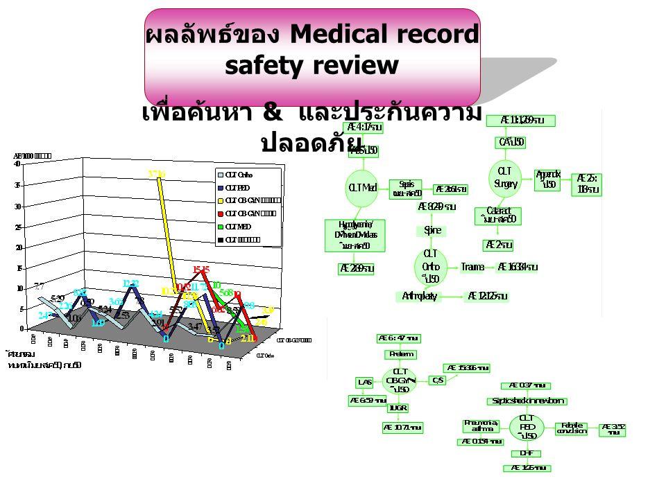 ผลลัพธ์ของ Medical record safety review