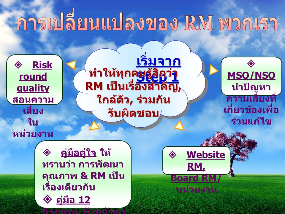 การเปลี่ยนแปลงของ RM พวกเรา